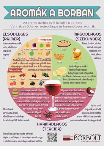 aromák a borban